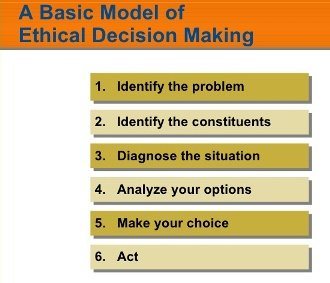 Ethical Decision Making Model Capital Ideas Online